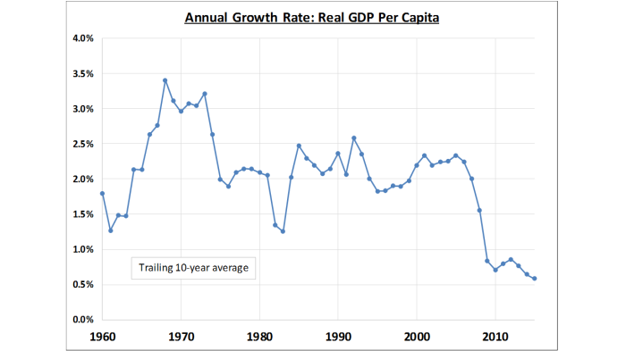 graph-gdp-per-capita-2001-2015-caseforcapitalism